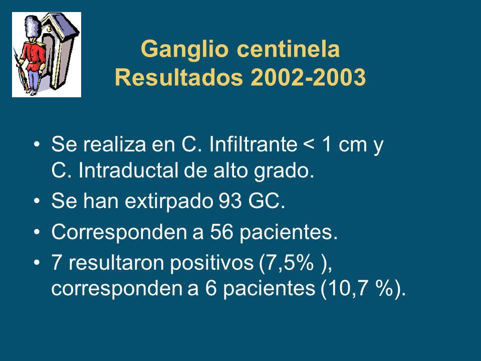 Ganglio centinela Resultados 2002-2003 Se realiza en C. Infiltrante < 1 cm y C. Intraductal de alto grado. Se han extirpado 93 GC. Corresponden a 56 p