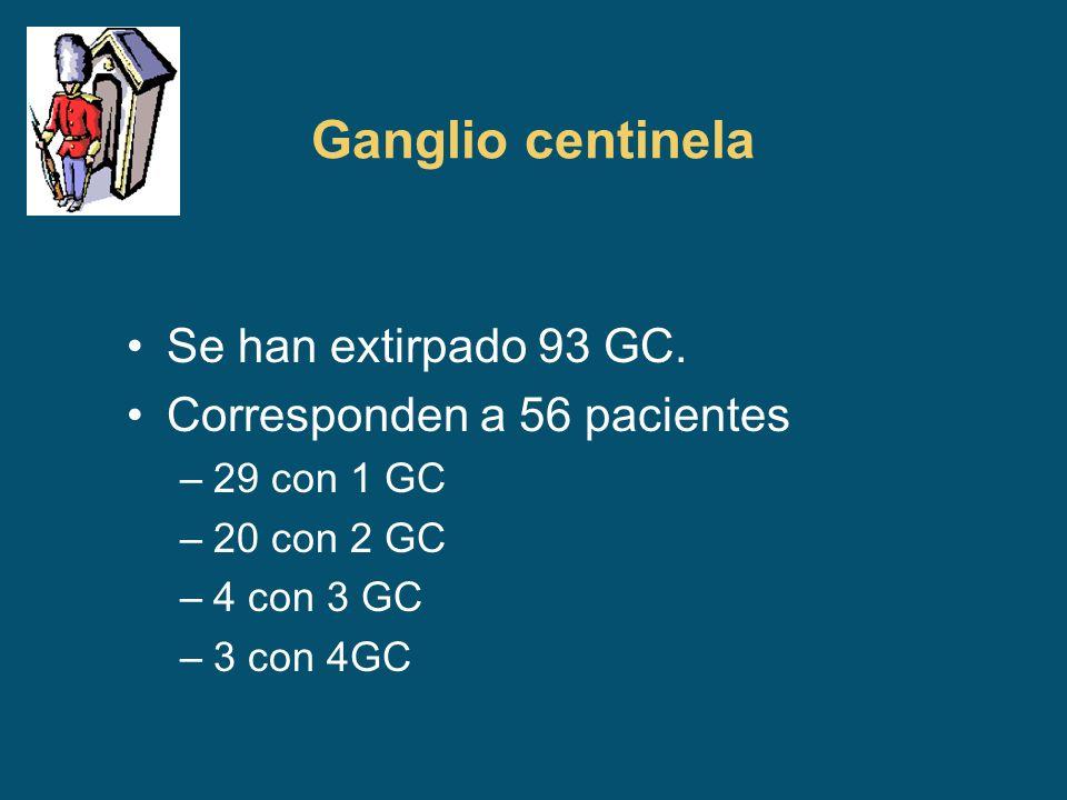 Ganglio centinela Se han extirpado 93 GC. Corresponden a 56 pacientes –29 con 1 GC –20 con 2 GC –4 con 3 GC –3 con 4GC