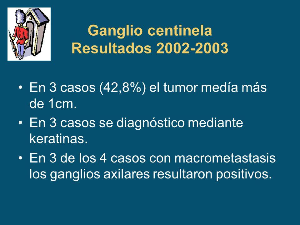 Ganglio centinela Resultados 2002-2003 En 3 casos (42,8%) el tumor medía más de 1cm. En 3 casos se diagnóstico mediante keratinas. En 3 de los 4 casos