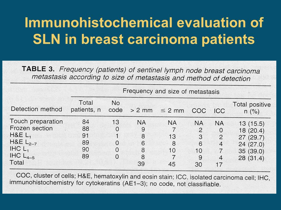 Immunohistochemical evaluation of SLN in breast carcinoma patients