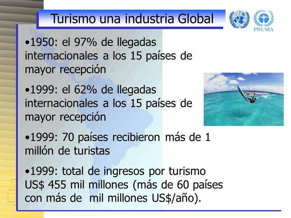 Turismo una industria Global 1950: el 97% de llegadas internacionales a los 15 países de mayor recepción 1999: el 62% de llegadas internacionales a los 15 países de mayor recepción 1999: 70 países recibieron más de 1 millón de turistas 1999: total de ingresos por turismo US$ 455 mil millones (más de 60 países con más de mil millones US$/año).