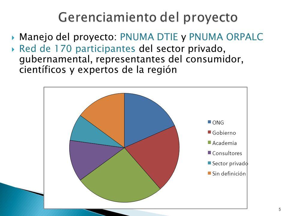 Reporte de la Evaluación de Recursos Críticos en ALC Identificación de seis recursos críticos naturales: ( 1) Recurso pesca (2) Paisaje natural (3) Tierra / agricultura (4) Minerales y metales (5) Agua (6) Bosques como fuente de madera Pesquerías Turismo Agricultura Minería Alimentos y agricultura Industria maderera