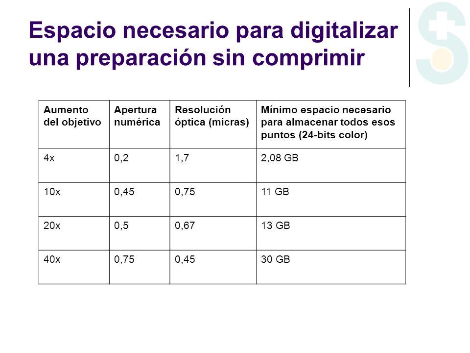 Espacio necesario para digitalizar una preparación sin comprimir Aumento del objetivo Apertura numérica Resolución óptica (micras) Mínimo espacio nece