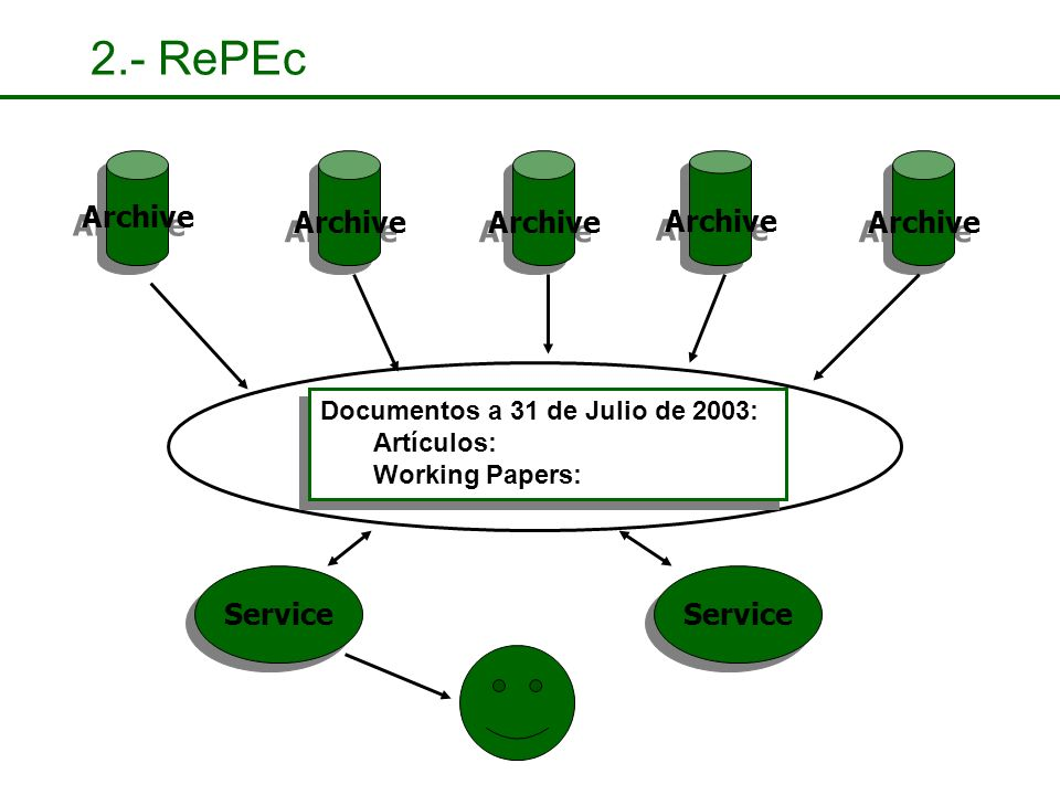 2.- RePEc Archive Guildford Protocol // Metadata (ReDIF) Documentos a 31 de Julio de 2003: Artículos: Working Papers: Documentos a 31 de Julio de 2003: Artículos: Working Papers: Service