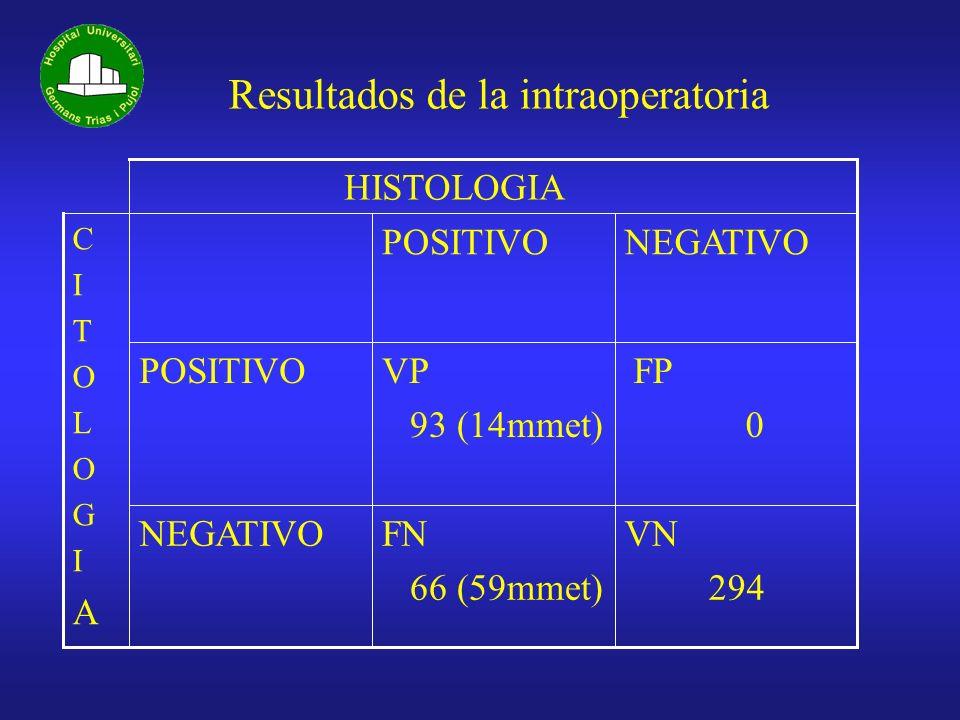 Resultados de la intraoperatoria CITOLOGIACITOLOGIA HISTOLOGIA VN 294 FN 66 (59mmet) NEGATIVO FP 0 VP 93 (14mmet) POSITIVO NEGATIVOPOSITIVO
