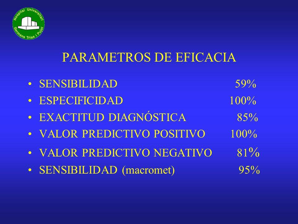 PARAMETROS DE EFICACIA SENSIBILIDAD 59% ESPECIFICIDAD 100% EXACTITUD DIAGNÓSTICA 85% VALOR PREDICTIVO POSITIVO 100% VALOR PREDICTIVO NEGATIVO 81 % SEN