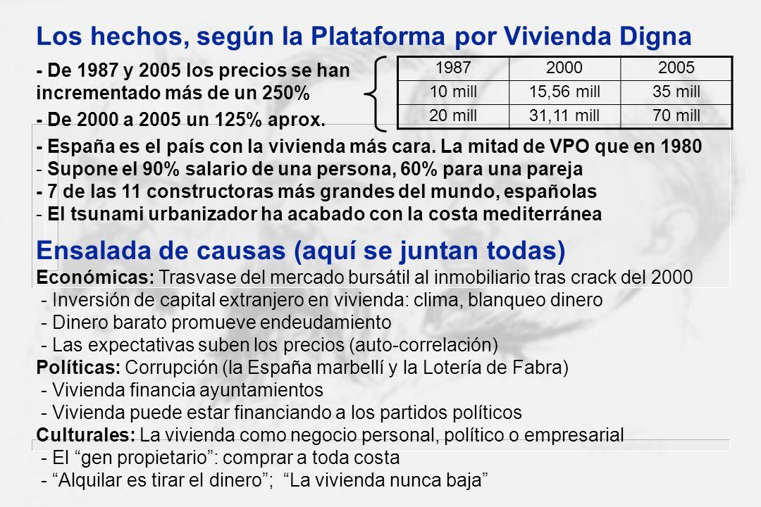 Los hechos, según la Plataforma por Vivienda Digna 198720002005 10 mill15,56 mill35 mill 20 mill31,11 mill70 mill - De 1987 y 2005 los precios se han