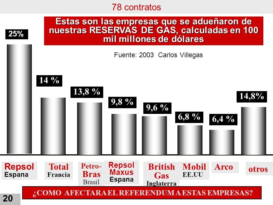 Repsol Espana Total Francia Petro- Bras Brasil Repsol Maxus Espana British Gas Inglaterra 14 % 13,8 % 9,8 % 9,6 % 6,8 % Mobil EE.UU 6,4 % Arco 14,8% o