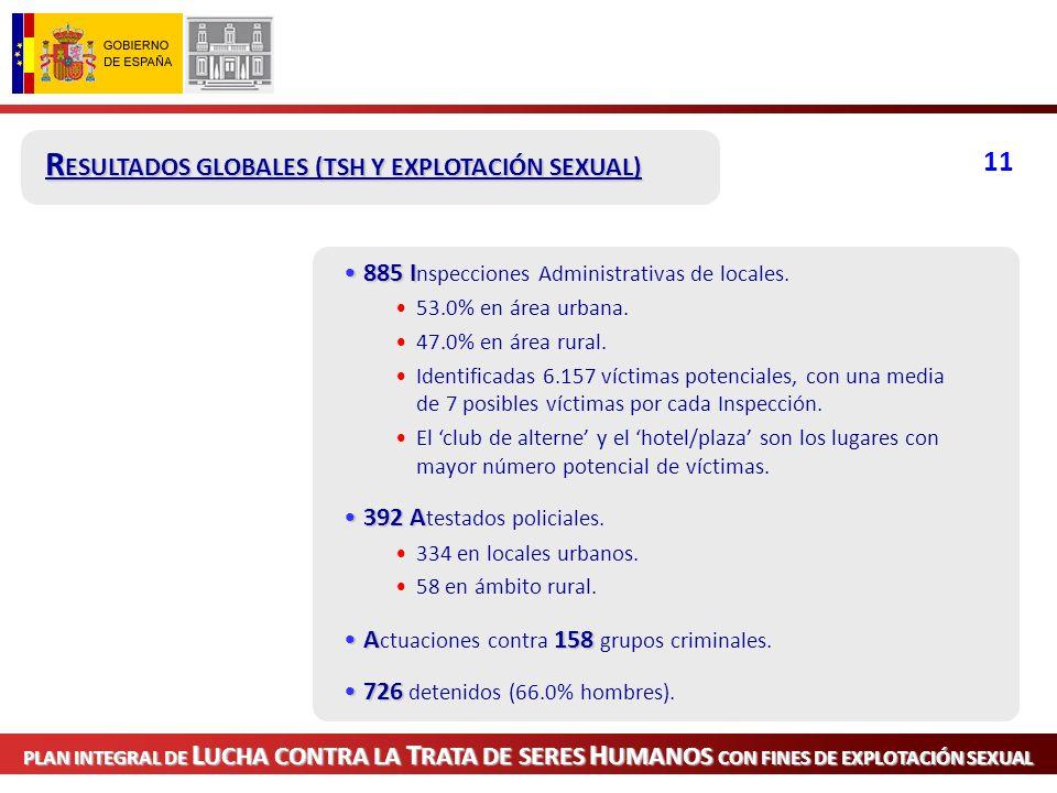 V ICTIMAS PV ICTIMAS.P erfil : 1.3011.301 víctimas.