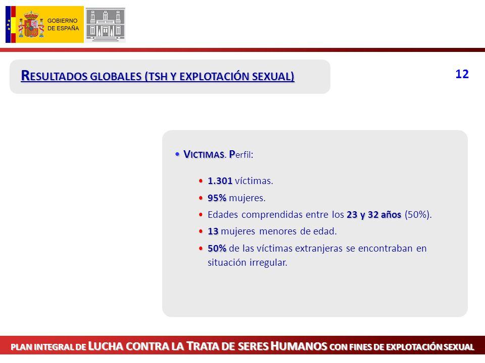 PLAN INTEGRAL DE L UCHA CONTRA LA T RATA DE SERES H UMANOS CON FINES DE EXPLOTACIÓN SEXUAL R ESULTADOS GLOBALES.