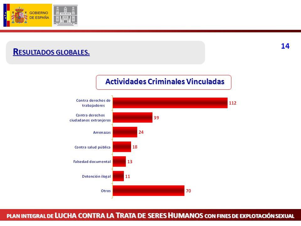 PLAN INTEGRAL DE L UCHA CONTRA LA T RATA DE SERES H UMANOS CON FINES DE EXPLOTACIÓN SEXUAL R ECURSOS H UMANOS DISPONIBLES EN LAS UNIDADES POLICIALES QUE INTERVIENEN.
