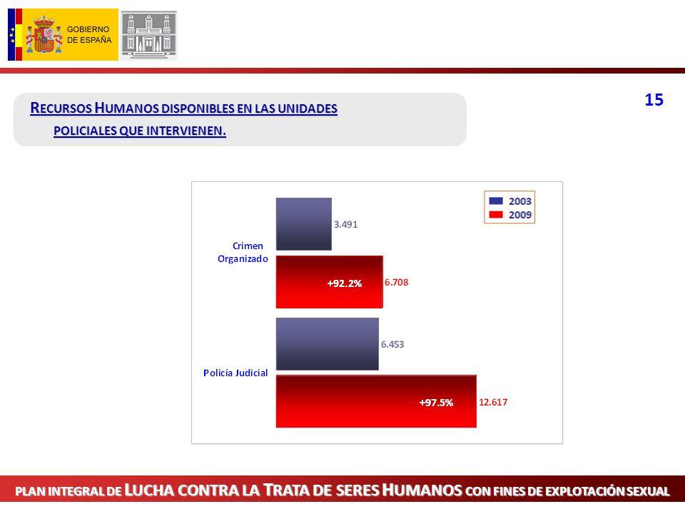 PLAN INTEGRAL DE LUCHA CONTRA LA TRATA DE SERES HUMANOS CON FINES DE EXPLOTACIÓN SEXUAL PRESENTACIÓN BALANCE 2009