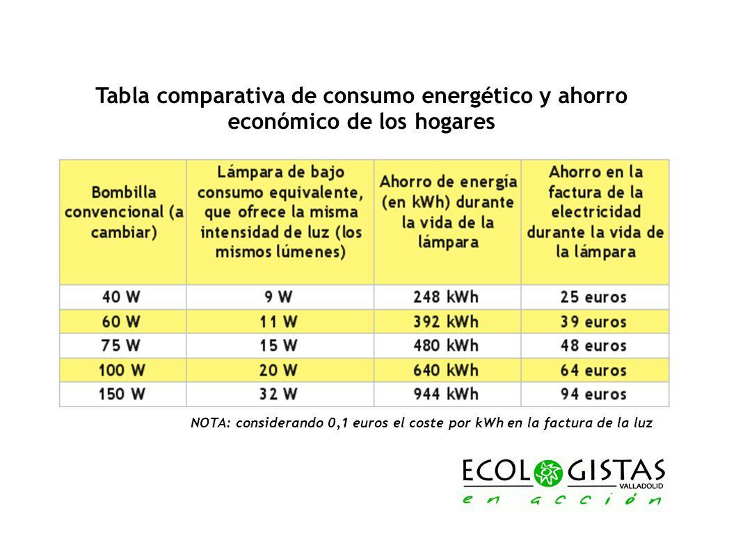 Tabla comparativa de consumo energético y ahorro económico de los hogares NOTA: considerando 0,1 euros el coste por kWh en la factura de la luz