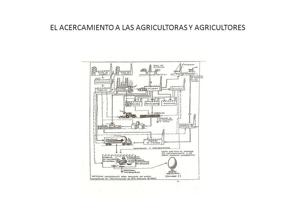 EL ACERCAMIENTO A LAS AGRICULTORAS Y AGRICULTORES