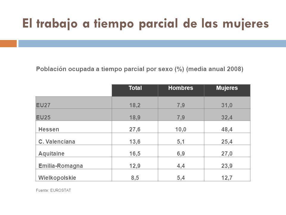 El trabajo a tiempo parcial de las mujeres Población ocupada a tiempo parcial por sexo (%) (media anual 2008) TotalHombresMujeres EU2718,27,931,0 EU25