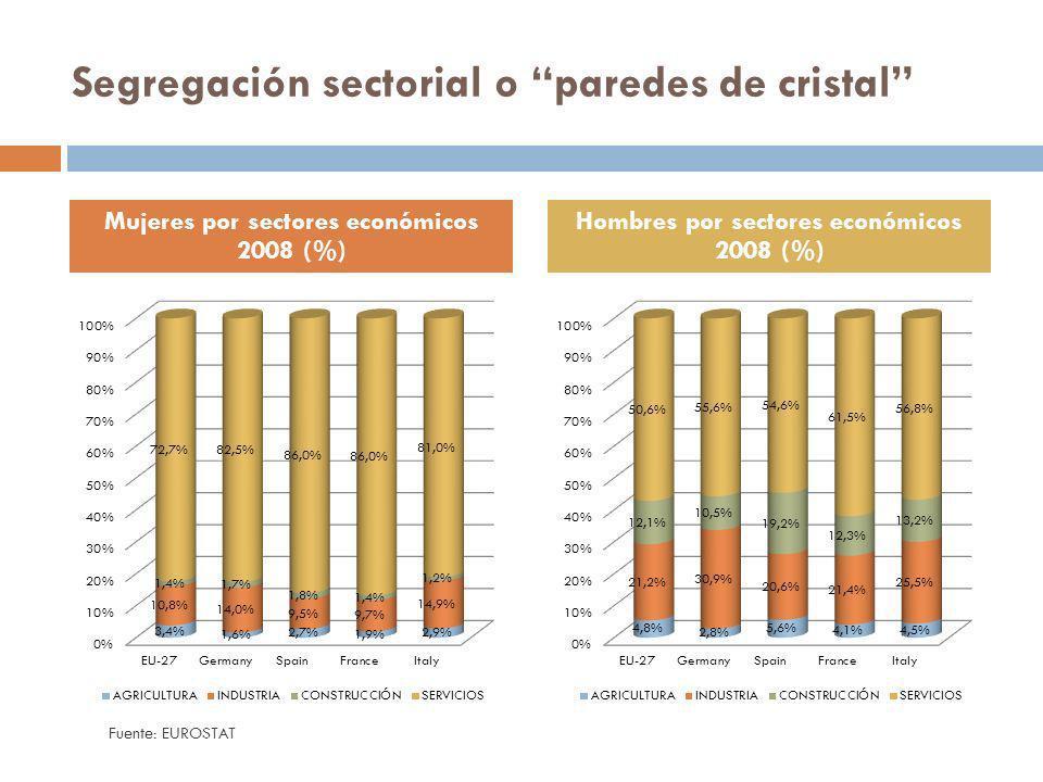 Segregación sectorial o paredes de cristal Mujeres por sectores económicos 2008 (%) Hombres por sectores económicos 2008 (%) Fuente: EUROSTAT