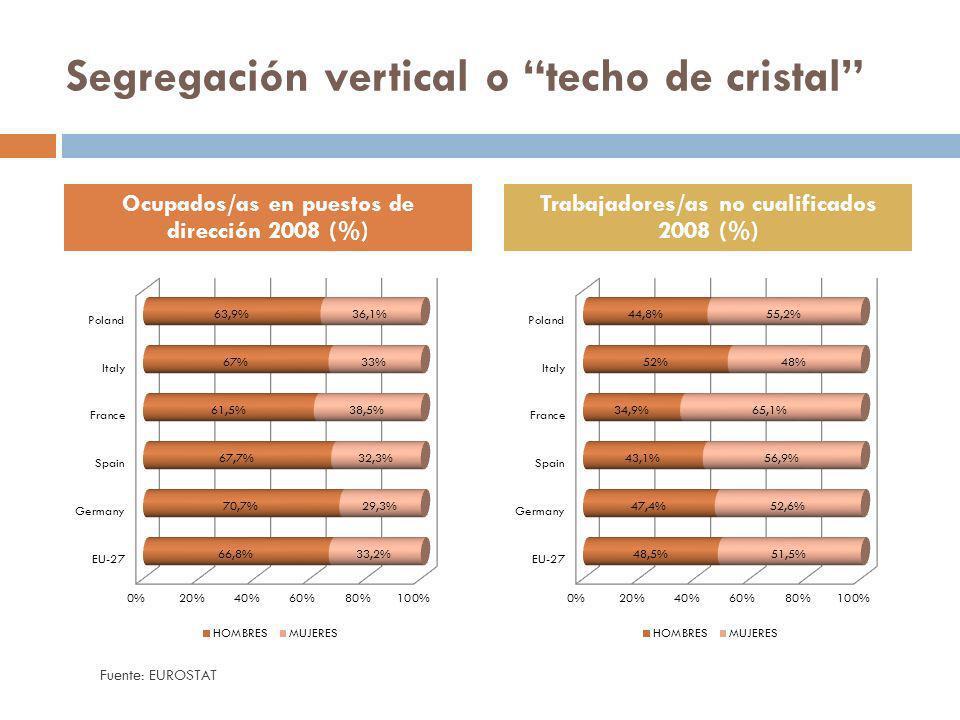 Segregación vertical o techo de cristal Ocupados/as en puestos de dirección 2008 (%) Trabajadores/as no cualificados 2008 (%) Fuente: EUROSTAT