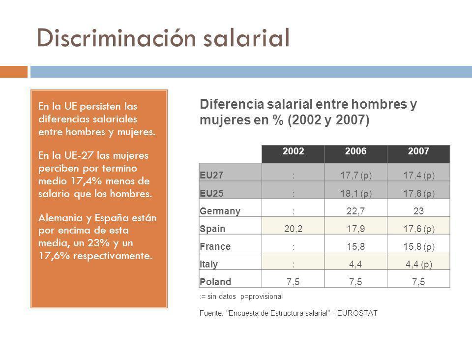 Discriminación salarial En la UE persisten las diferencias salariales entre hombres y mujeres. En la UE-27 las mujeres perciben por termino medio 17,4