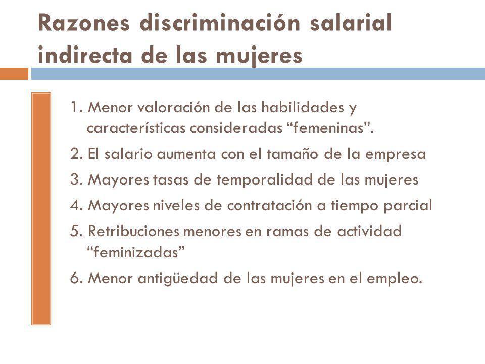 Razones discriminación salarial indirecta de las mujeres 1. Menor valoración de las habilidades y características consideradas femeninas. 2. El salari