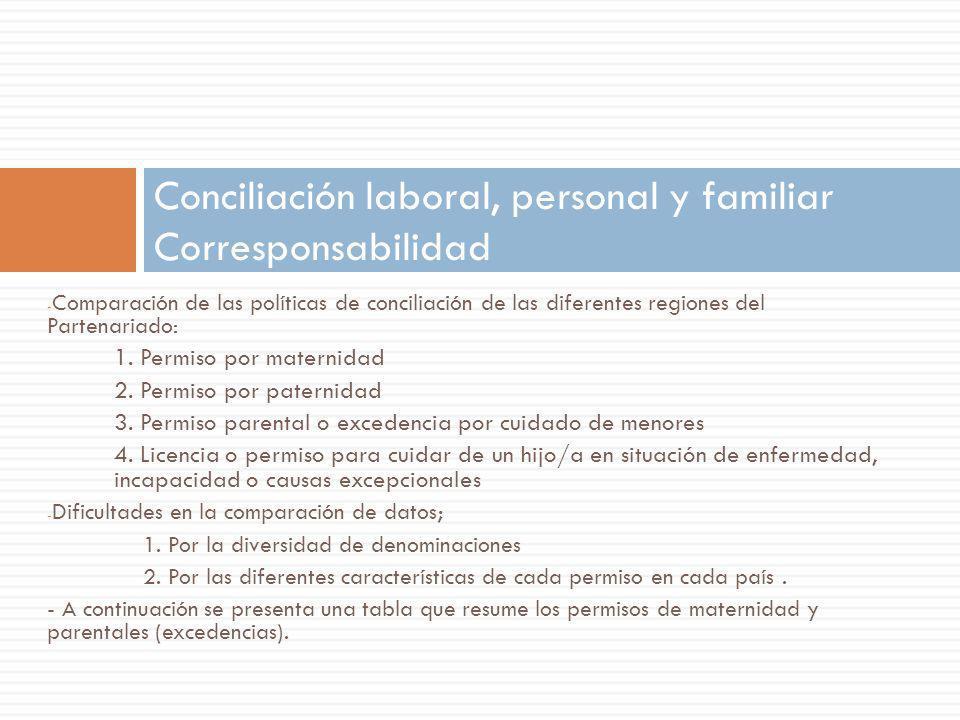 - Comparación de las políticas de conciliación de las diferentes regiones del Partenariado: 1. Permiso por maternidad 2. Permiso por paternidad 3. Per