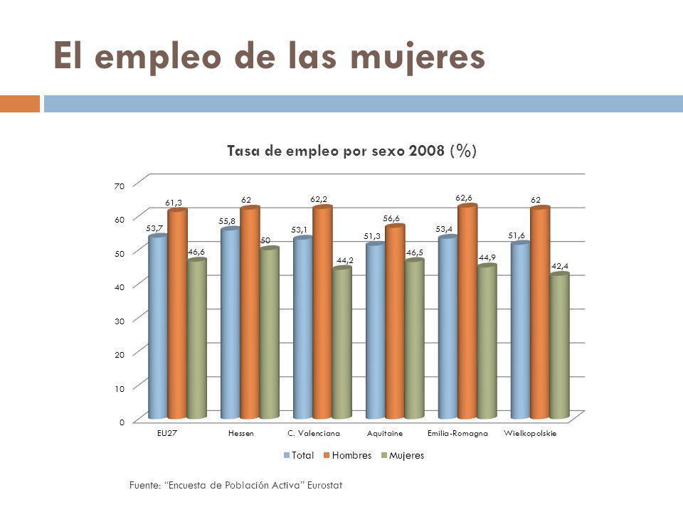 El empleo de las mujeres Fuente: Encuesta de Población Activa Eurostat