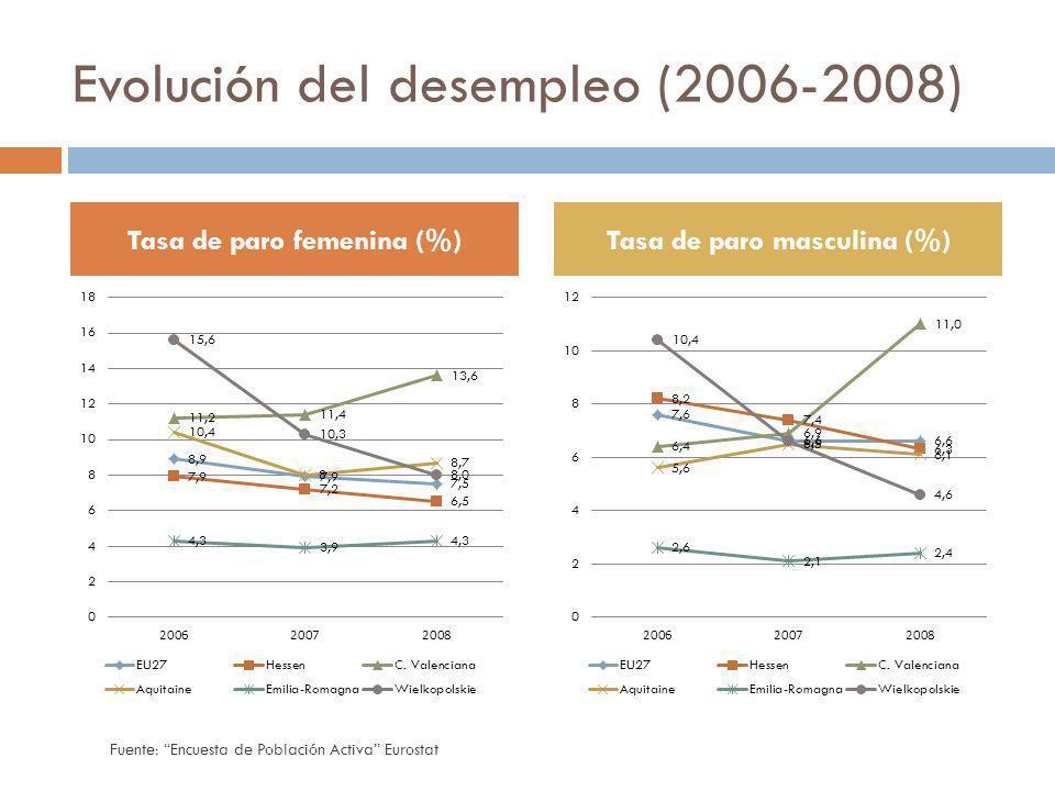 Evolución del desempleo (2006-2008) Tasa de paro femenina (%)Tasa de paro masculina (%) Fuente: Encuesta de Población Activa Eurostat