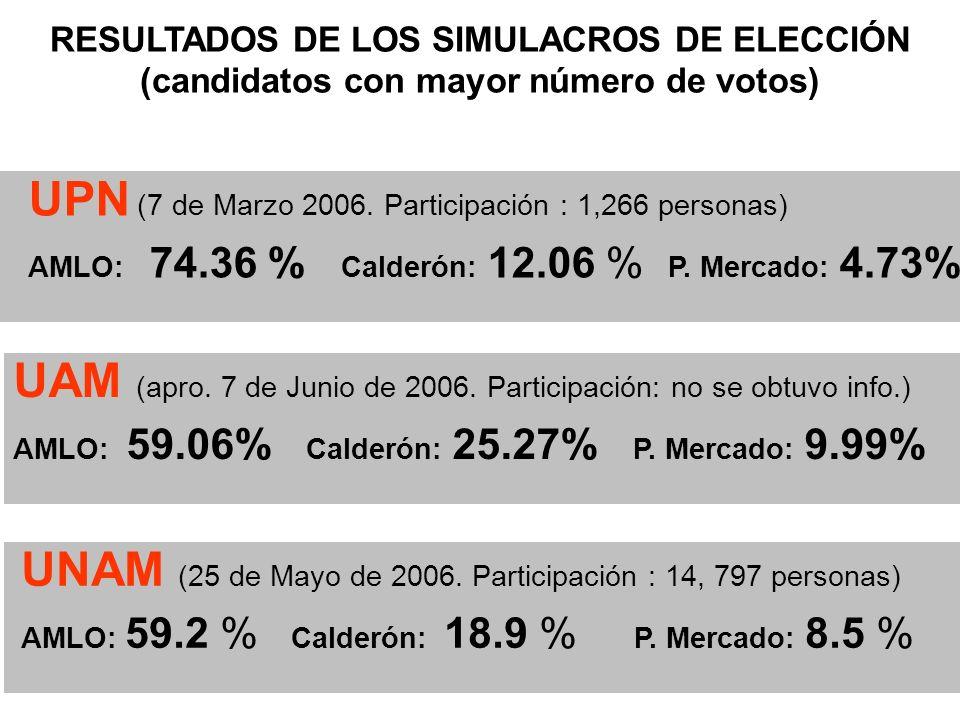 RESULTADOS DE LOS SIMULACROS DE ELECCIÓN (candidatos con mayor número de votos) UPN (7 de Marzo 2006.