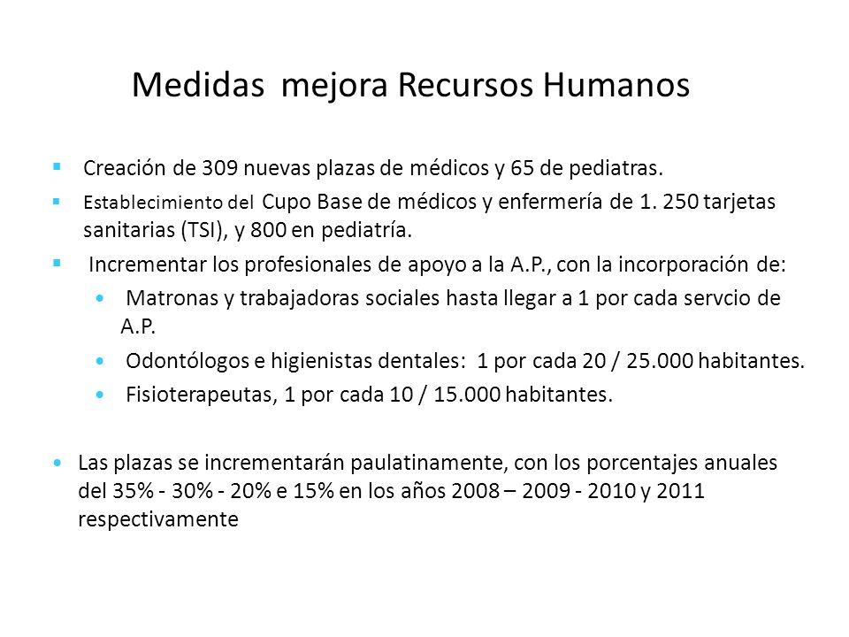 Medidas mejora Recursos Humanos Creación de 309 nuevas plazas de médicos y 65 de pediatras. Establecimiento del Cupo Base de médicos y enfermería de 1