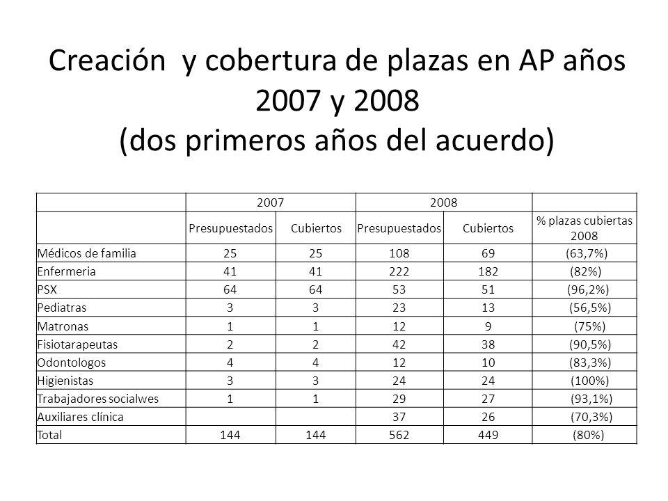Creación y cobertura de plazas en AP años 2007 y 2008 (dos primeros años del acuerdo) 20072008 PresupuestadosCubiertosPresupuestadosCubiertos % plazas