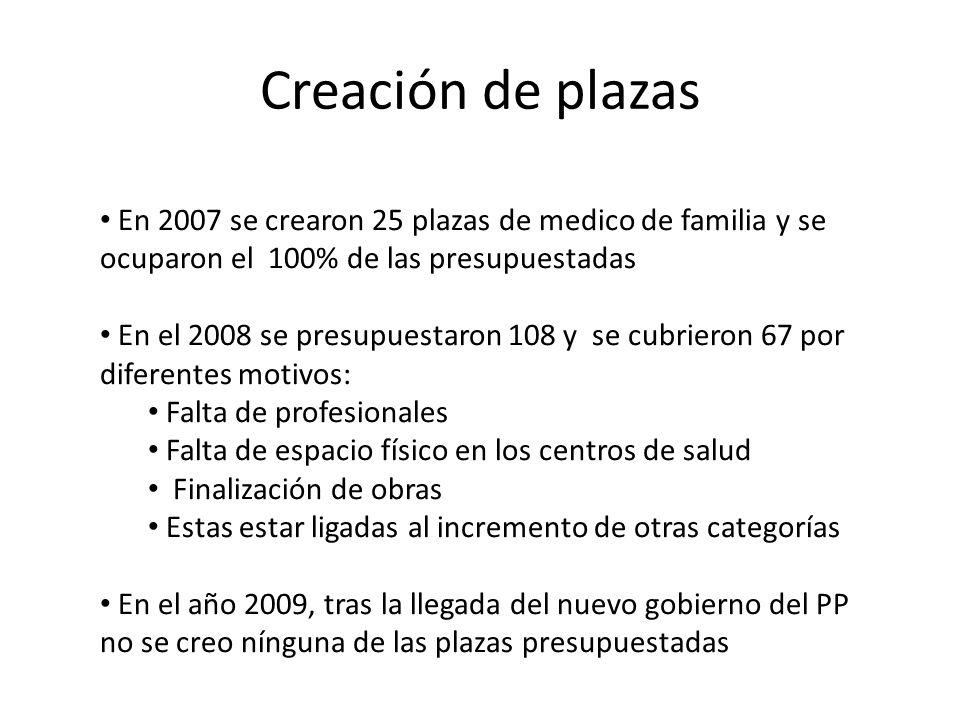 Creación de plazas En 2007 se crearon 25 plazas de medico de familia y se ocuparon el 100% de las presupuestadas En el 2008 se presupuestaron 108 y se