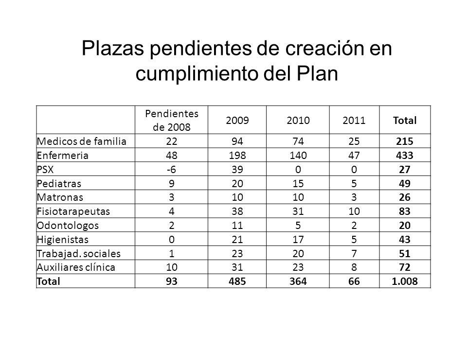 Pendientes de 2008 200920102011Total Medicos de familia 22947425215 Enfermeria 4819814047433 PSX -6390027 Pediatras 92015549 Matronas 310 326 Fisiotar