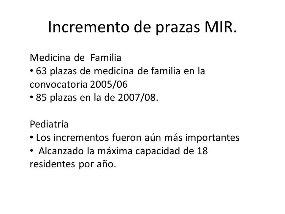 Incremento de prazas MIR. Medicina de Familia 63 plazas de medicina de familia en la convocatoria 2005/06 85 plazas en la de 2007/08. Pediatría Los in