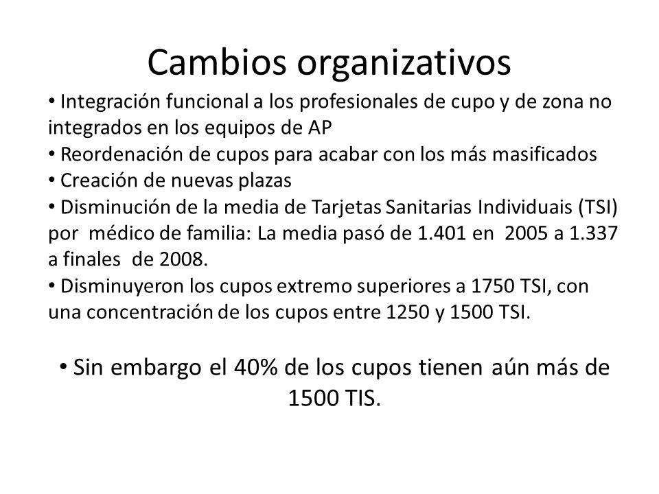 Cambios organizativos Integración funcional a los profesionales de cupo y de zona no integrados en los equipos de AP Reordenación de cupos para acabar