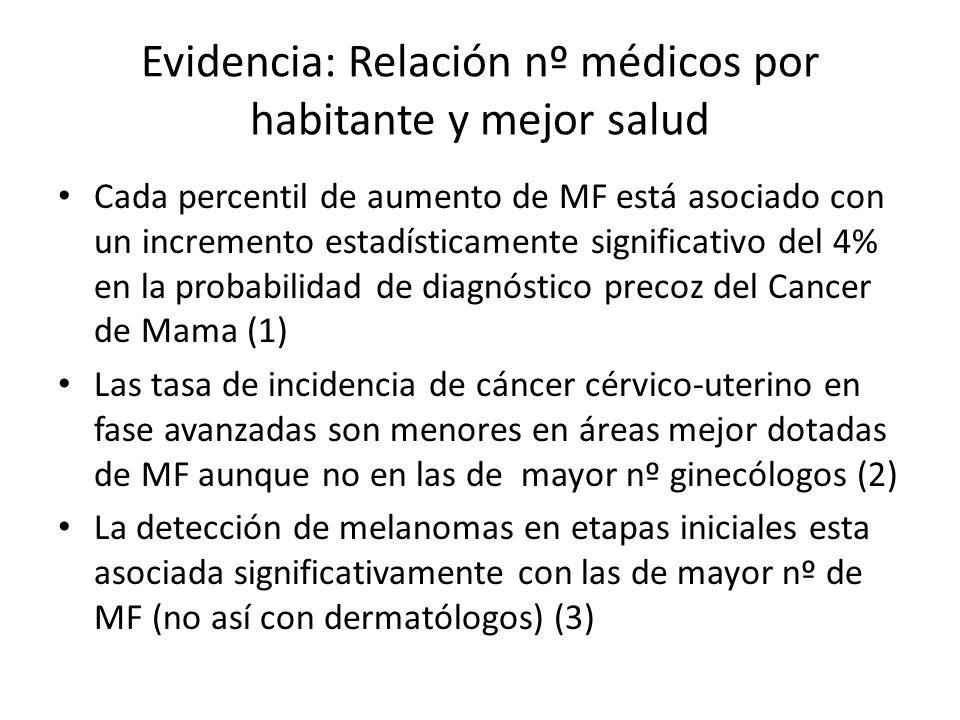 Evidencia: Relación nº médicos por habitante y mejor salud Cada percentil de aumento de MF está asociado con un incremento estadísticamente significat
