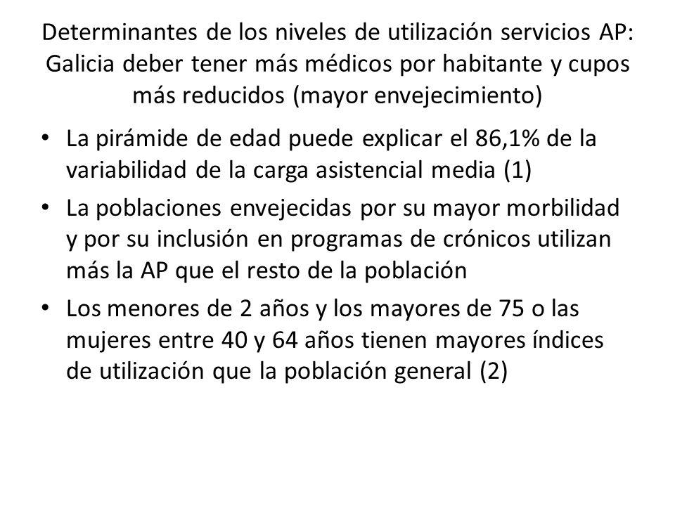 Determinantes de los niveles de utilización servicios AP: Galicia deber tener más médicos por habitante y cupos más reducidos (mayor envejecimiento) L