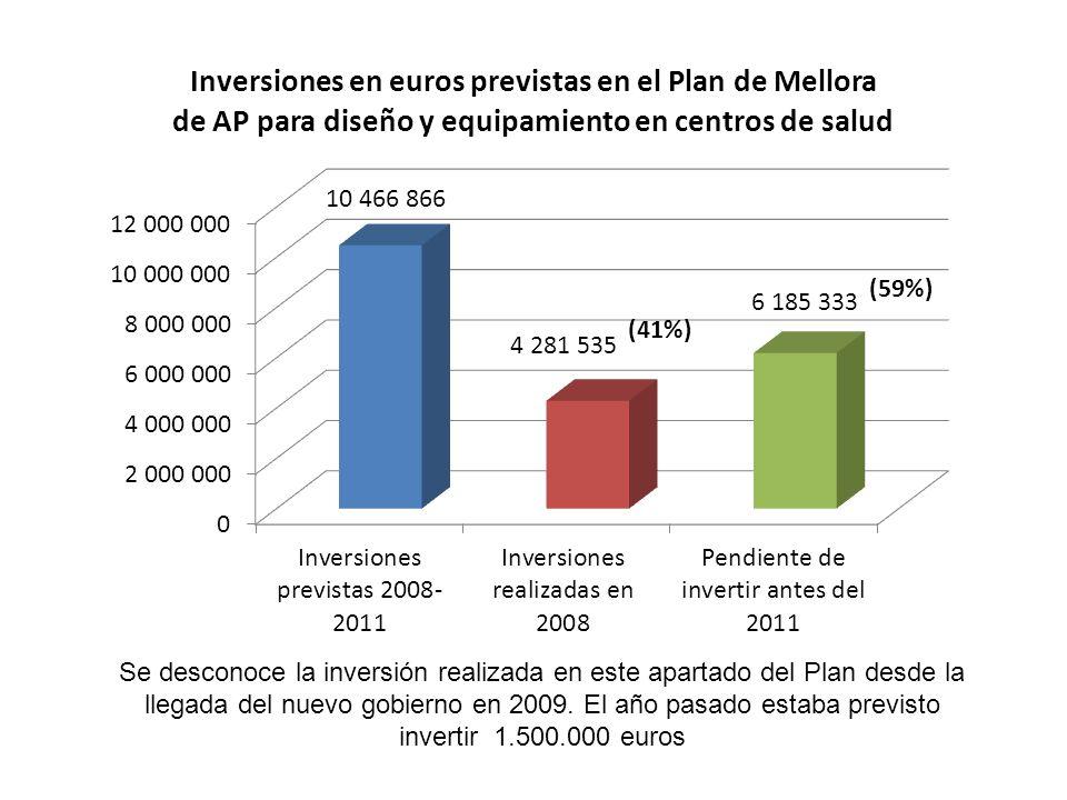 Se desconoce la inversión realizada en este apartado del Plan desde la llegada del nuevo gobierno en 2009. El año pasado estaba previsto invertir 1.50