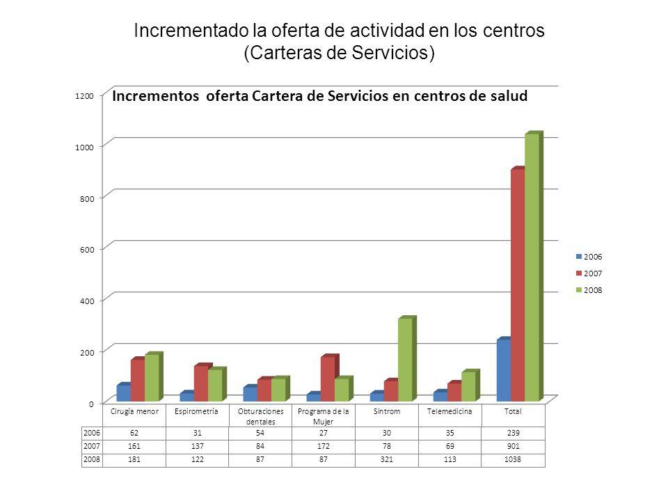 Incrementado la oferta de actividad en los centros (Carteras de Servicios)