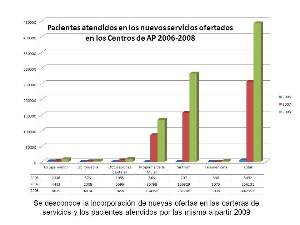 Se desconoce la incorporación de nuevas ofertas en las carteras de servicios y los pacientes atendidos por las misma a partir 2009