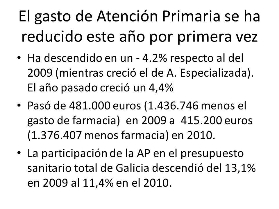 El gasto de Atención Primaria se ha reducido este año por primera vez Ha descendido en un - 4.2% respecto al del 2009 (mientras creció el de A. Especi