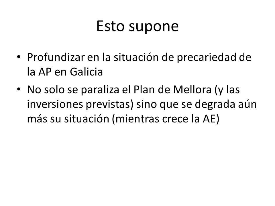 Esto supone Profundizar en la situación de precariedad de la AP en Galicia No solo se paraliza el Plan de Mellora (y las inversiones previstas) sino q
