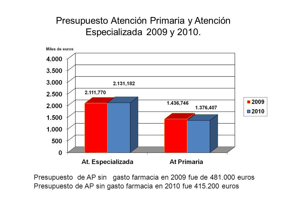 Presupuesto Atención Primaria y Atención Especializada 2009 y 2010. Presupuesto de AP sin gasto farmacia en 2009 fue de 481.000 euros Presupuesto de A