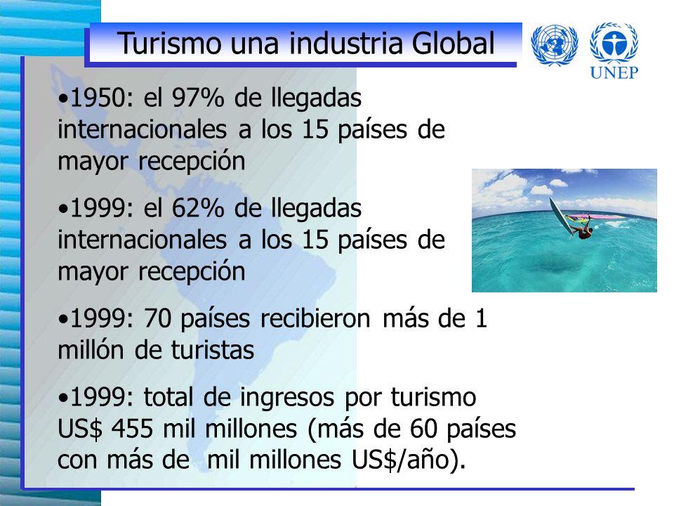 2.Desarrollo del turismo sostenible Planeación del desarrollo y uso de la tierra a nivel nacional.