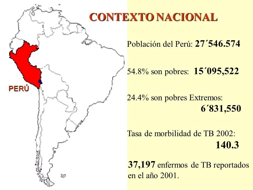 Población del Perú: 27´546.574 54.8% son pobres: 15´095,522 24.4% son pobres Extremos: 6´831,550 Tasa de morbilidad de TB 2002: 140.3 37,197 enfermos