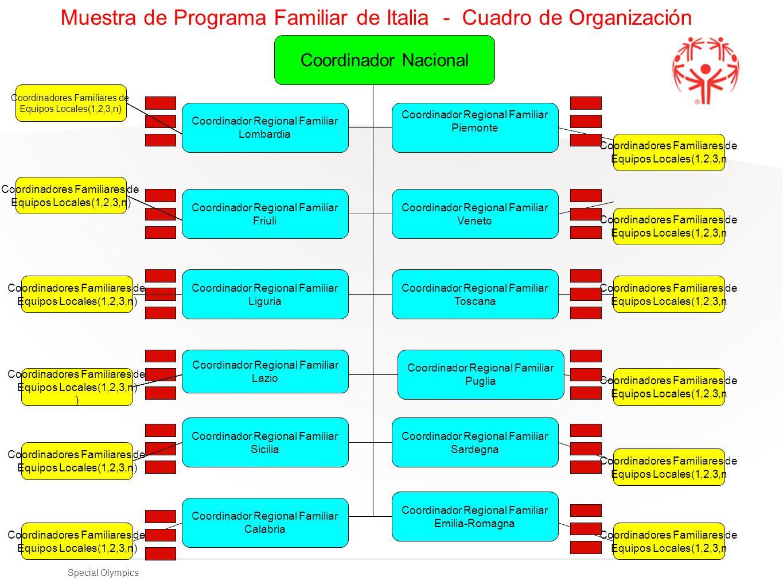Special Olympics Coordinador Nacional Coordinador Regional Familiar Lombardia Coordinador Regional Familiar Piemonte Coordinadores Familiares de Equip