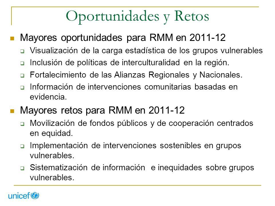 Oportunidades y Retos Mayores oportunidades para RMM en 2011-12 Visualización de la carga estadística de los grupos vulnerables Inclusión de políticas