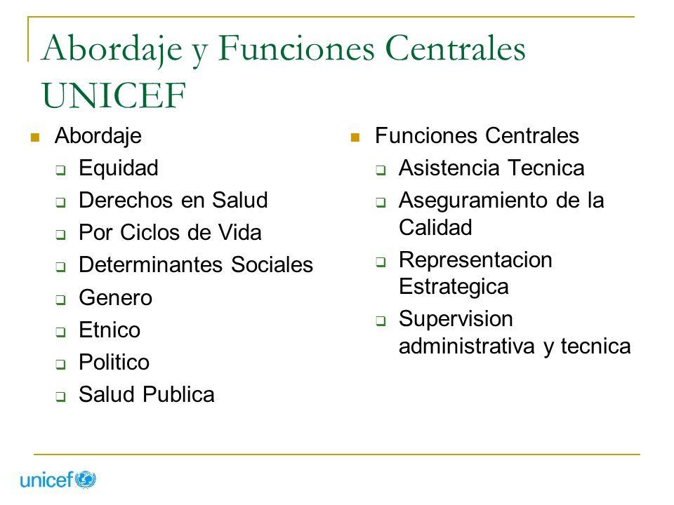 Abordaje y Funciones Centrales UNICEF Abordaje Equidad Derechos en Salud Por Ciclos de Vida Determinantes Sociales Genero Etnico Politico Salud Public
