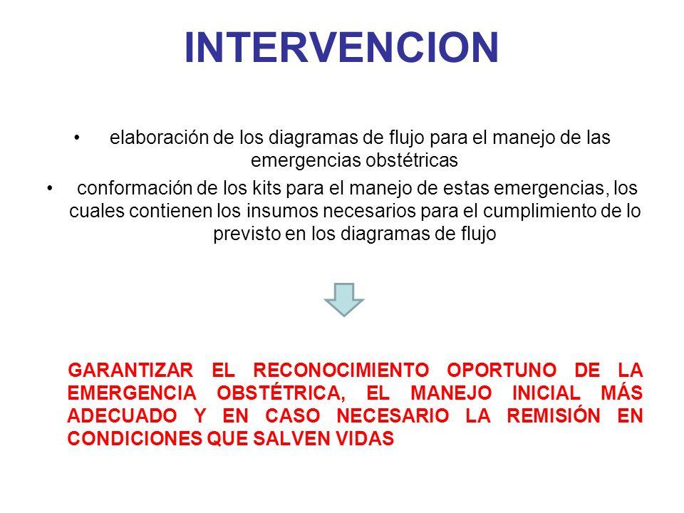 DIAGRAMAS DE FLUJO PARA EL MANEJO DE MME Ministerio de la Protección Social República de Colombia Dirección General de Salud Pública Coordinación Promoción y Prevención VIGILANCIA DE LA MORBILIDAD MATERNA EXTREMA