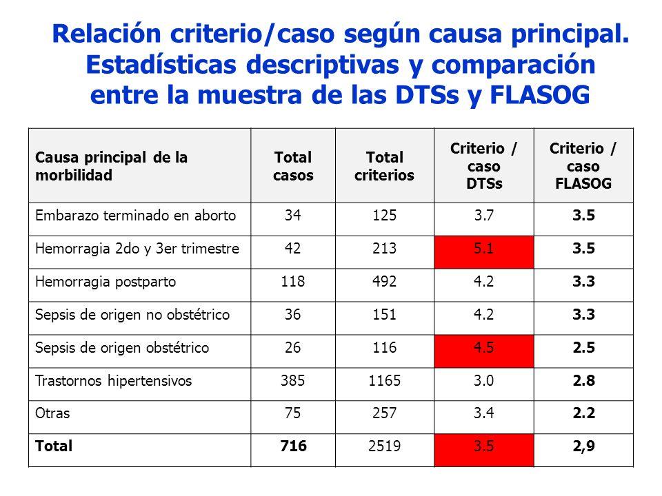 CRITERIOS DE INCLUSIÓN Estadísticas descriptivas y comparación entre la muestra de las DTSs y FLASOG Criterios de inclusión y morbilidad específica FLASOG DTSs Colombia Valor_ p No.