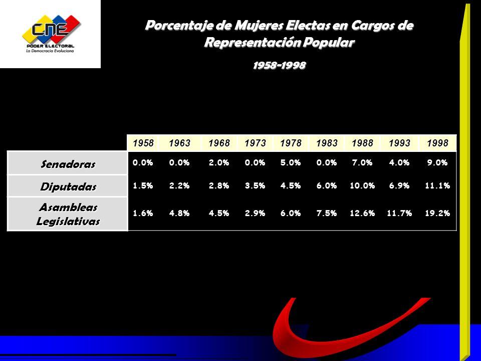 Porcentaje de Mujeres Electas en Cargos de Representación Popular 1958-1998195819631968197319781983198819931998Senadoras 0.0% 2.0%0.0%5.0%0.0%7.0%4.0%9.0% Diputadas 1.5%2.2%2.8%3.5%4.5%6.0%10.0%6.9%11.1% Asambleas Legislativas 1.6%4.8%4.5%2.9%6.0%7.5%12.6%11.7%19.2%