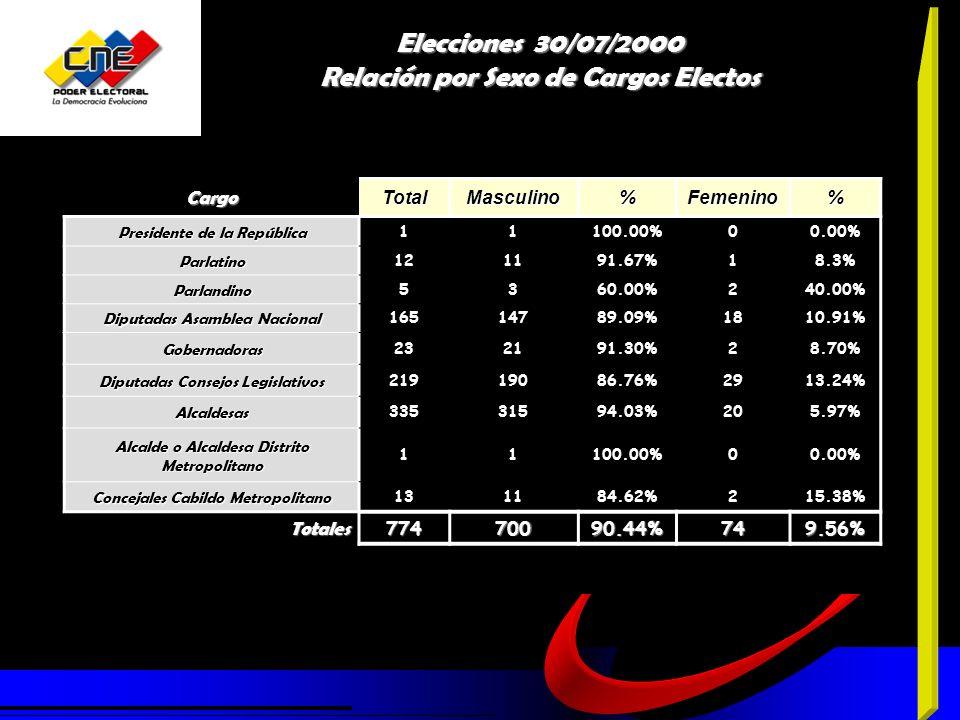 CargoTotalMasculino%Femenino% Presidente de la República 11100.00%00.00% Parlatino 121191.67%18.3% Parlandino 5360.00%240.00% Diputadas Asamblea Nacional 16514789.09%1810.91% Gobernadoras 232191.30%28.70% Diputadas Consejos Legislativos 21919086.76%2913.24% Alcaldesas 33531594.03%205.97% Alcalde o Alcaldesa Distrito Metropolitano 11100.00%00.00% Concejales Cabildo Metropolitano 131184.62%215.38% Totales77470090.44%749.56% Elecciones 30/07/2000 Relación por Sexo de Cargos Electos